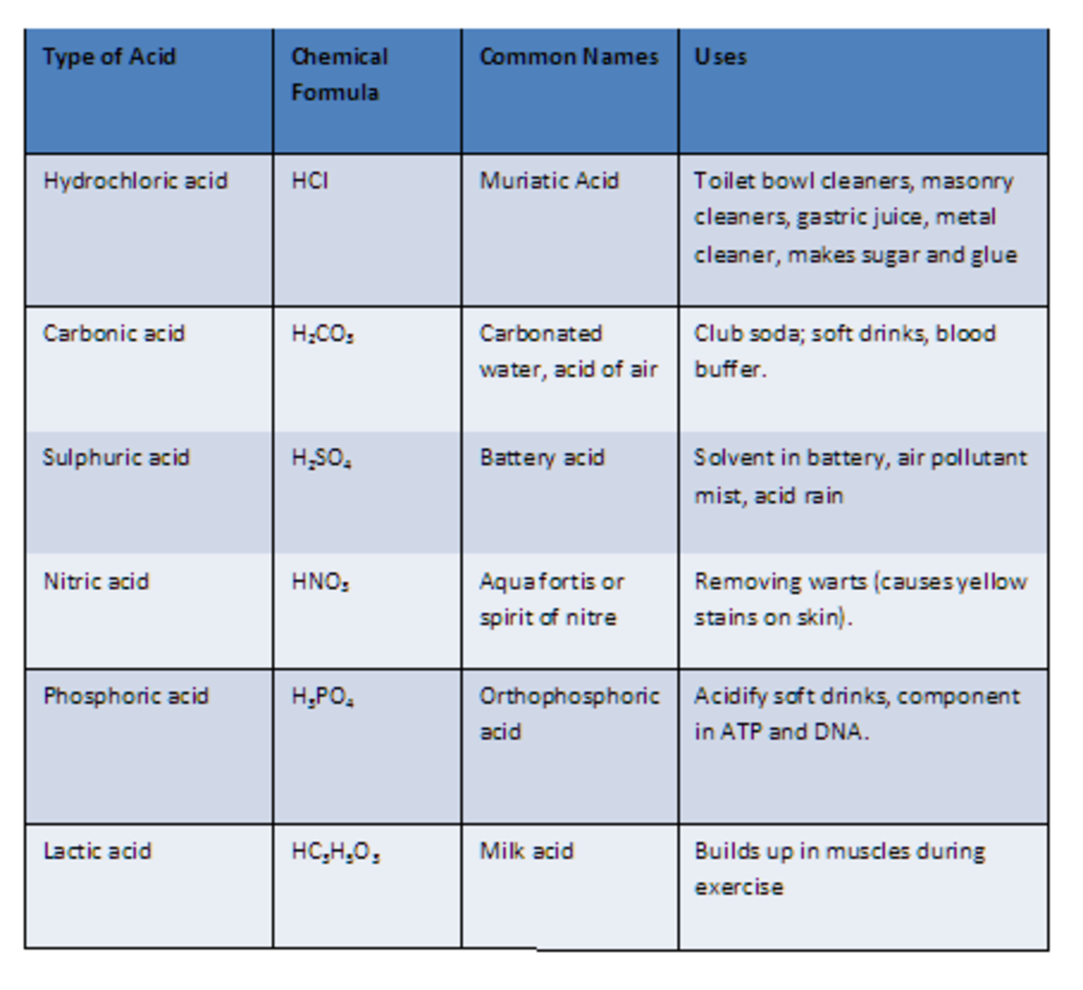 Common Acids with their Formulas and Uses