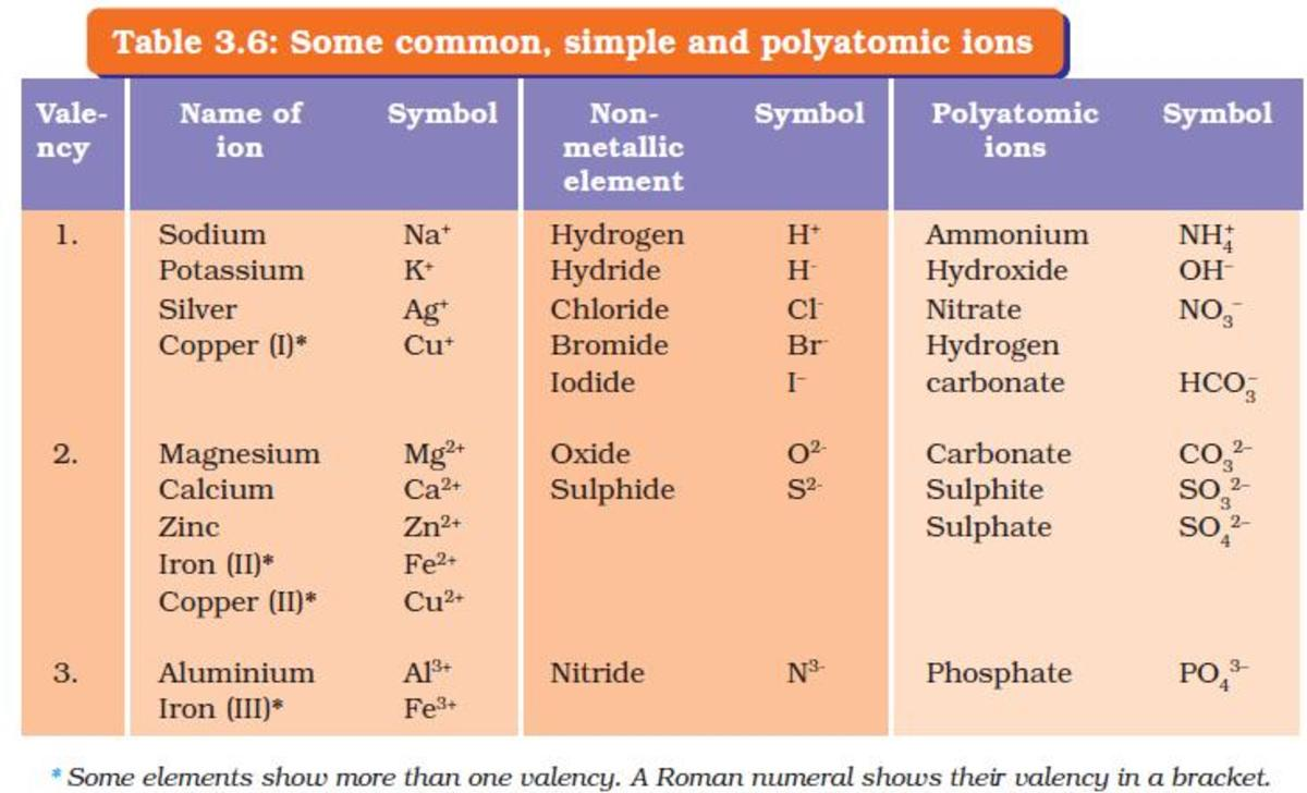 Examples of common, simple and polyatomic ions