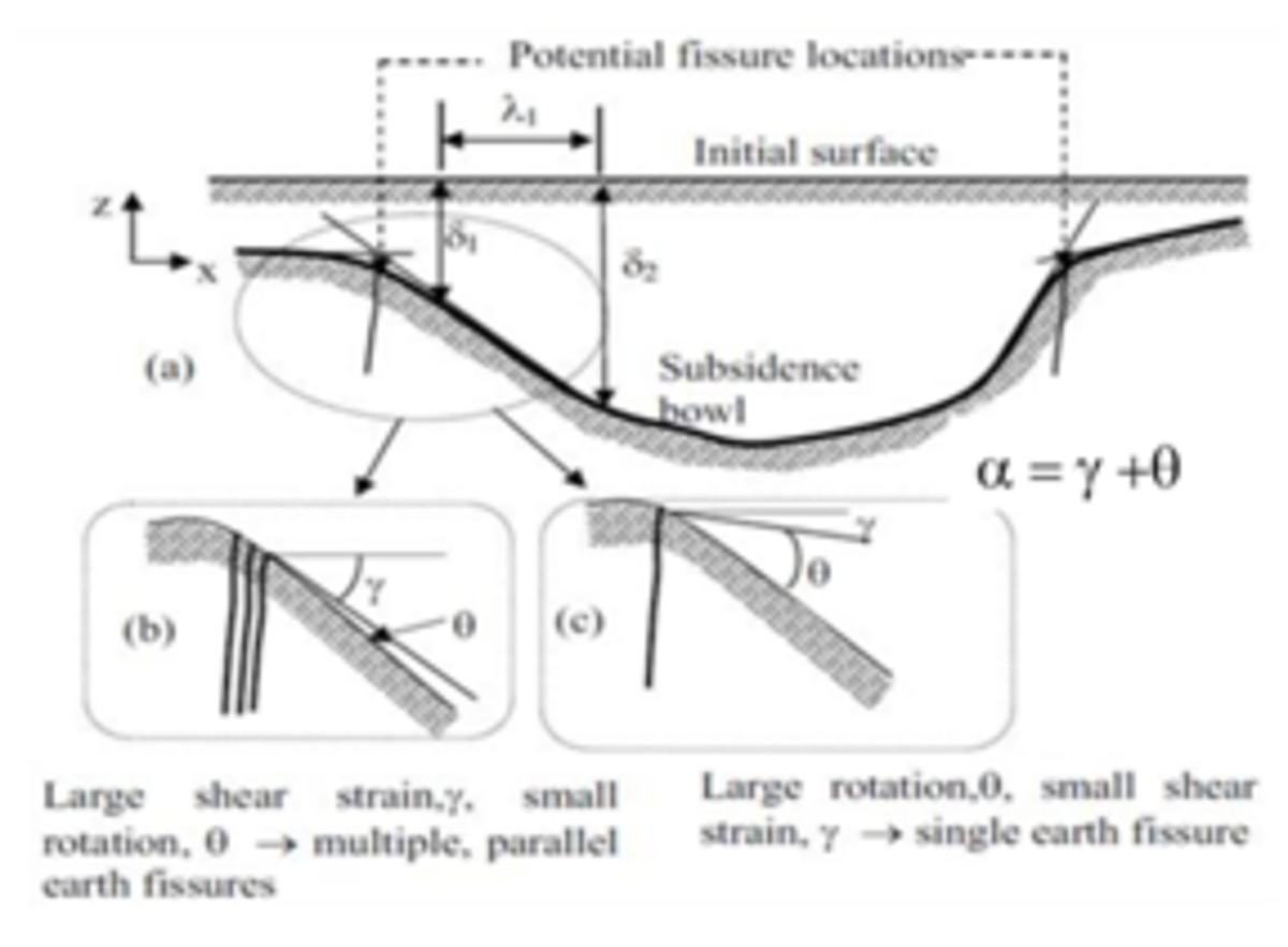 Fissure Formation Due to Subsidence