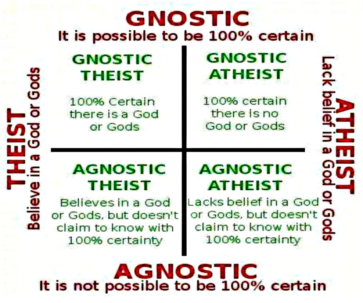 There are four ways to combine of atheism/theism and agnosticism/gnosticism.