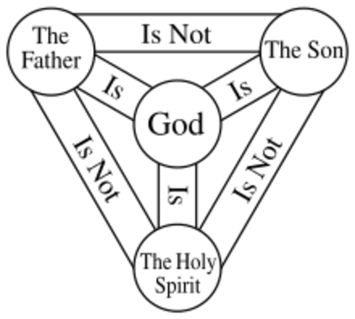 This diagram is a visual attempt to explain the doctrine of the Trinity. How does it reflect what is taught in the Bible? How does it fall short?