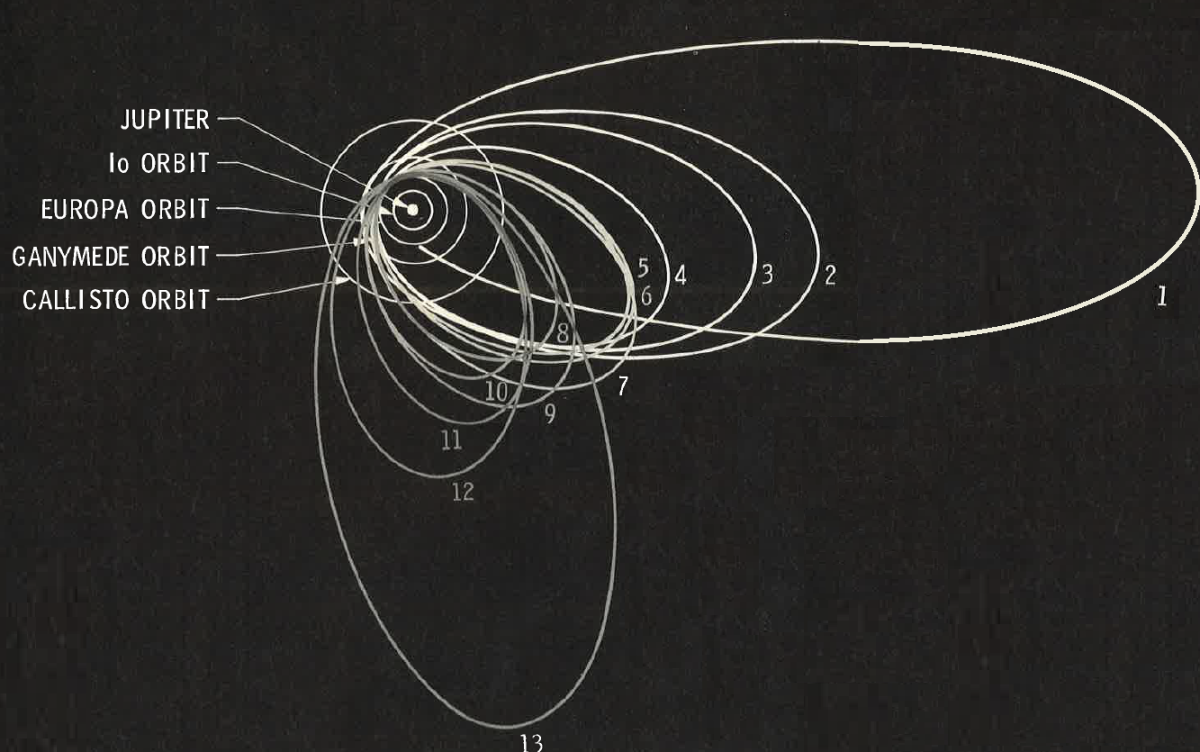 The original orbits of the Jupiter system. This only required minor modifications and essentially is the same as what transpired.