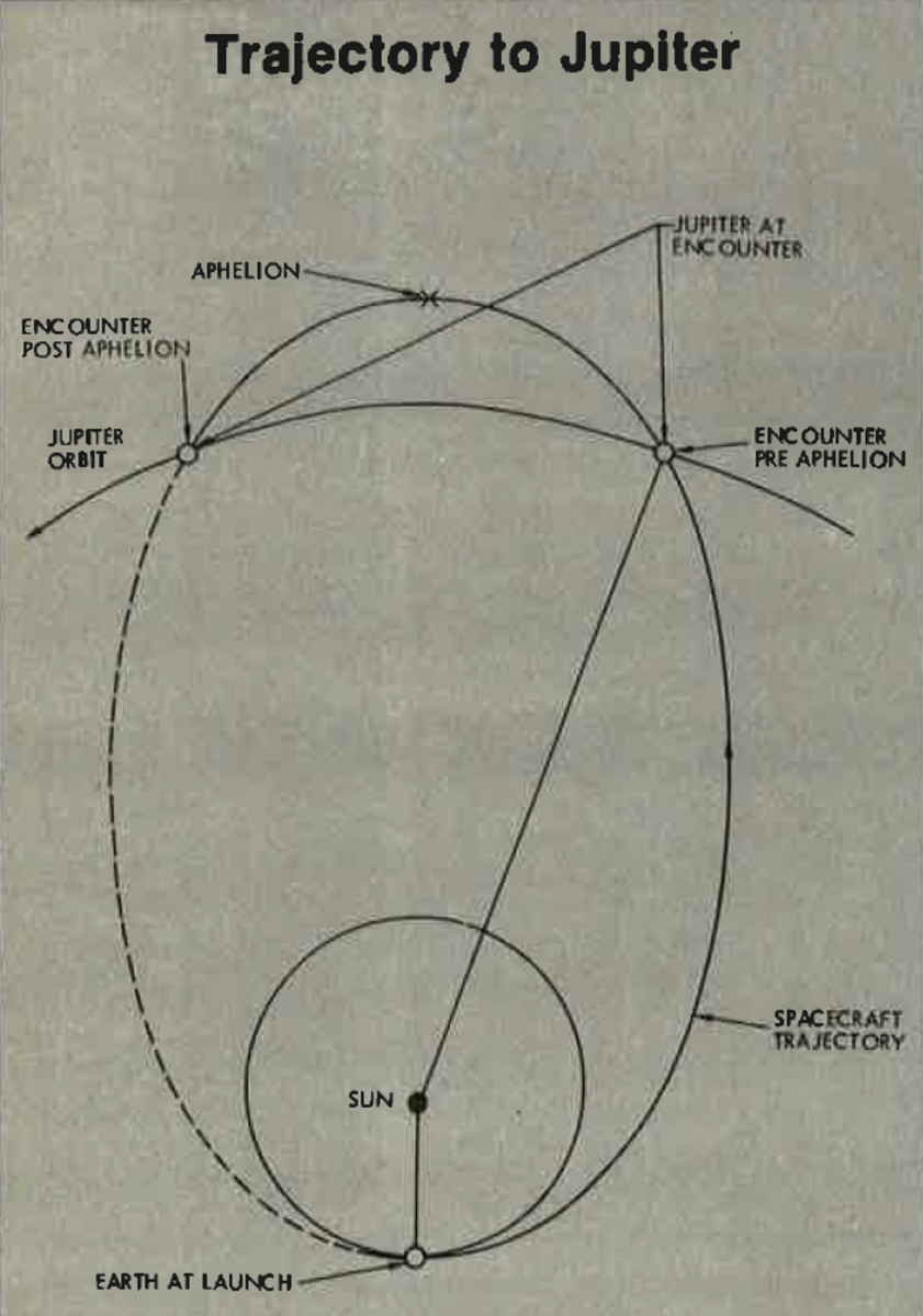 The original orbital insertion. As we will see, this was way simpler than what was needed.