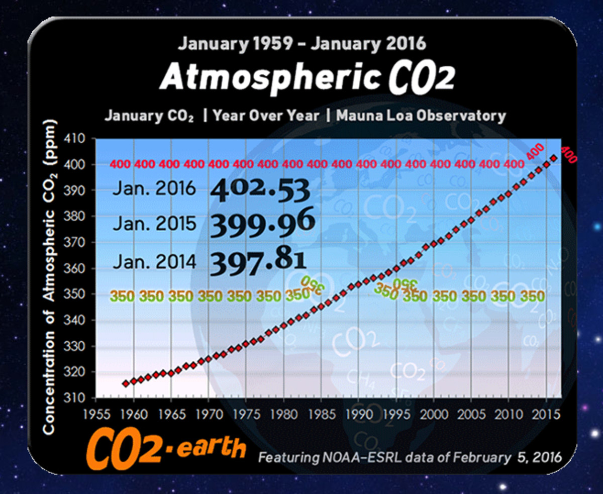 The Keeling Curve (annual values).