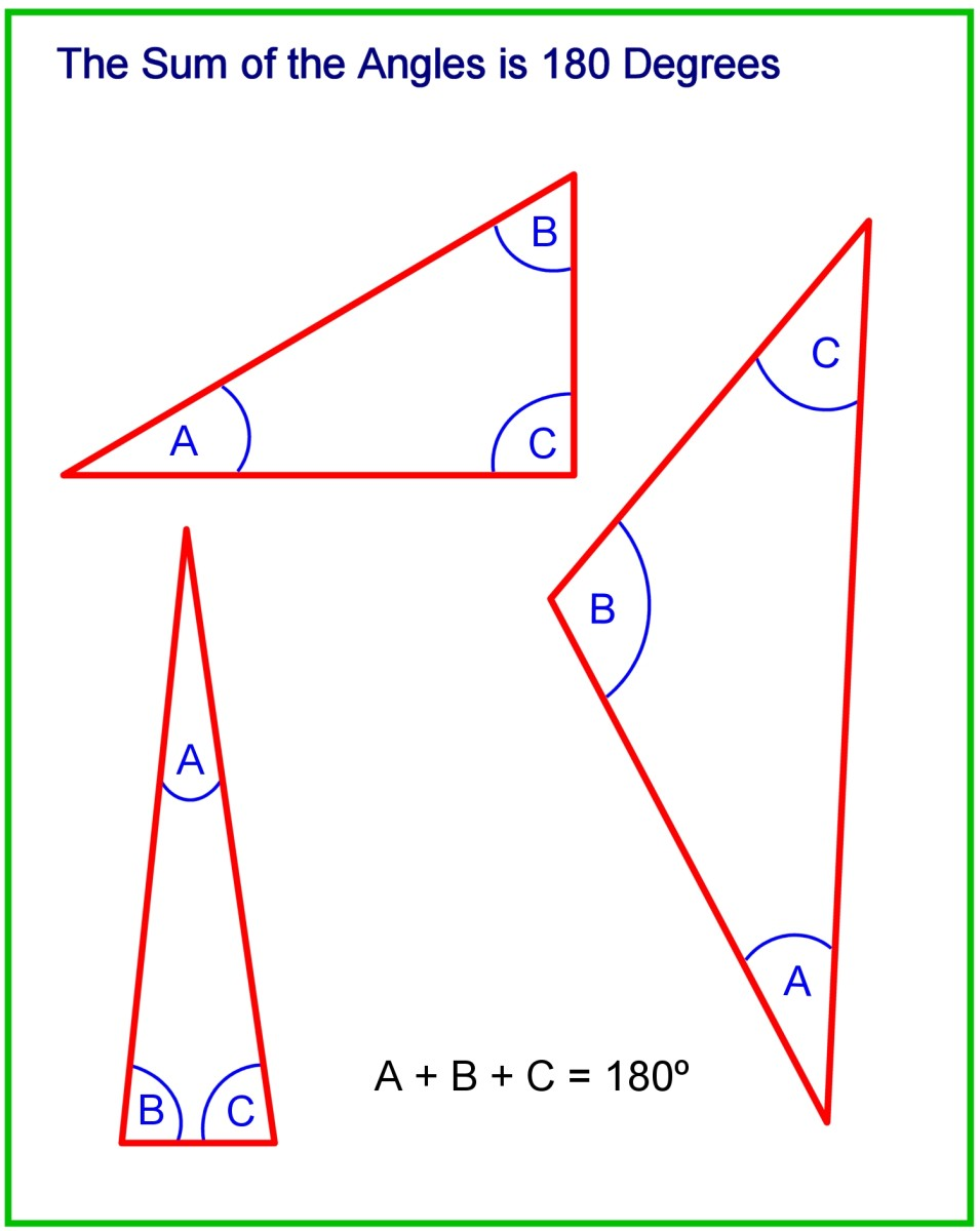 No matter what the shape or size of a triangle, the sum of the 3 angles is 180 degrees.