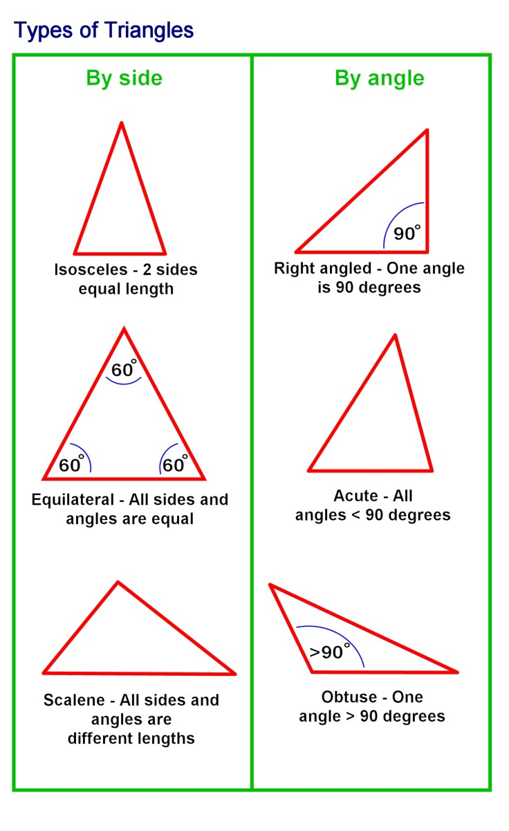 Triangles classified by side and angles.