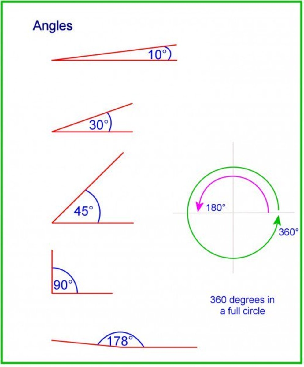 Angles of a triangle range from 0 to 180 degrees.
