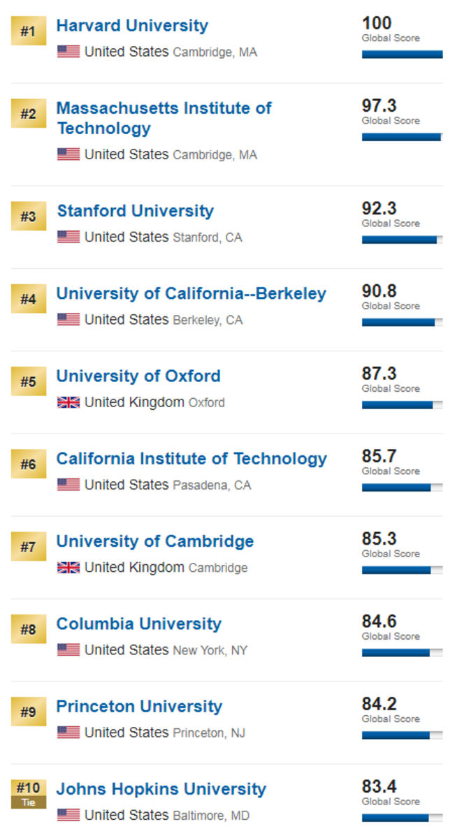 Best Global Universities Rankings by USNews