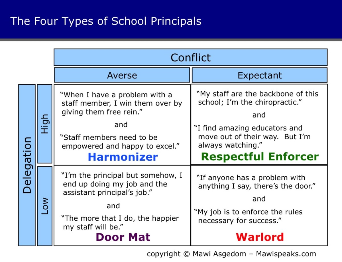 Another interpretation of the four kinds of principals. Originally published at http://galleryhip.com/school-principals.html