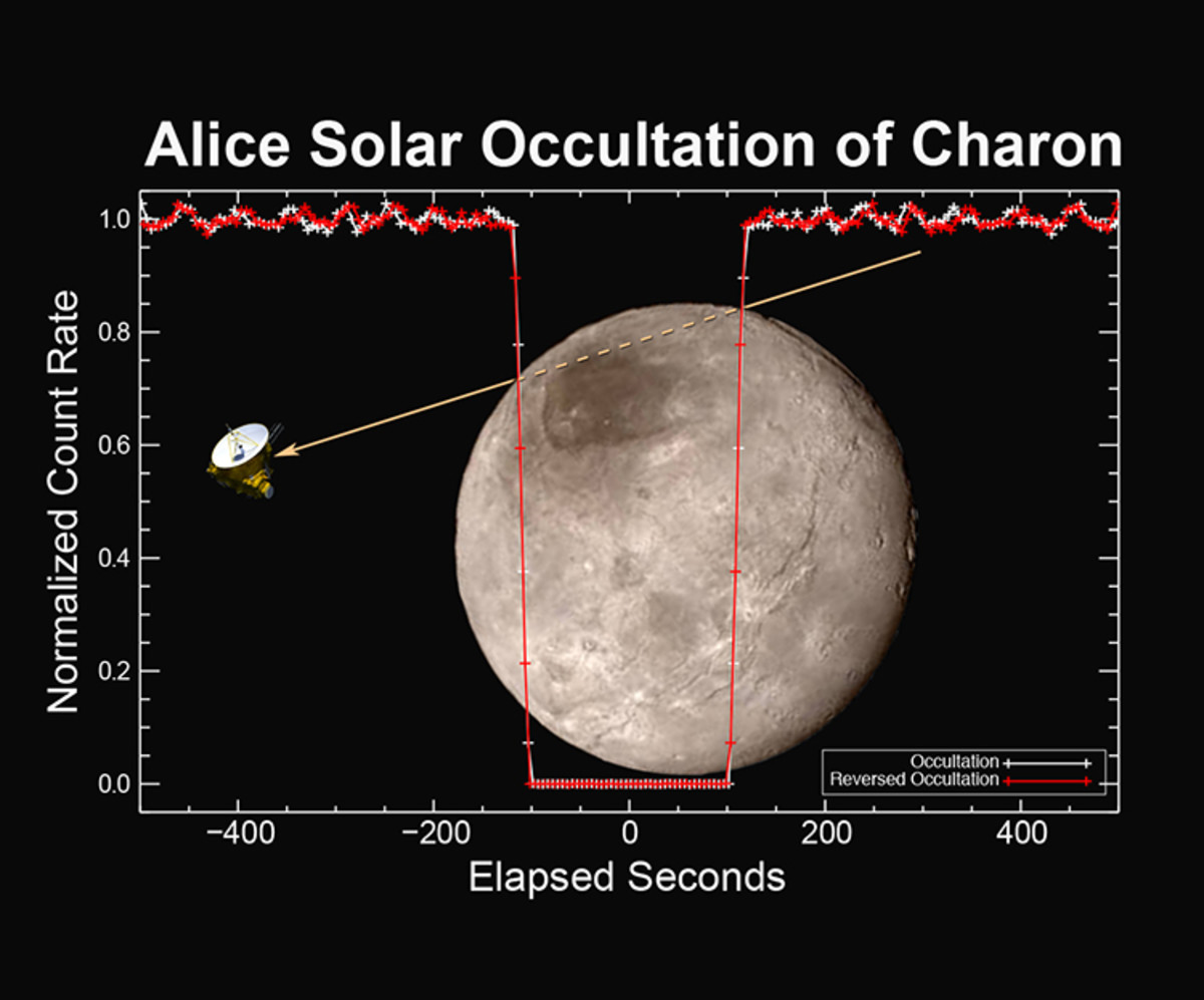 Alice readings on Charon