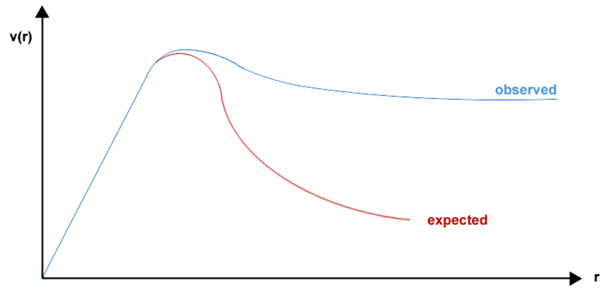 A sketch of rotation curves for observed galaxies (blue) and the expectation for keplerian motion (red). The initial linear rise shows a solid body rotation in the centre of the galaxy.