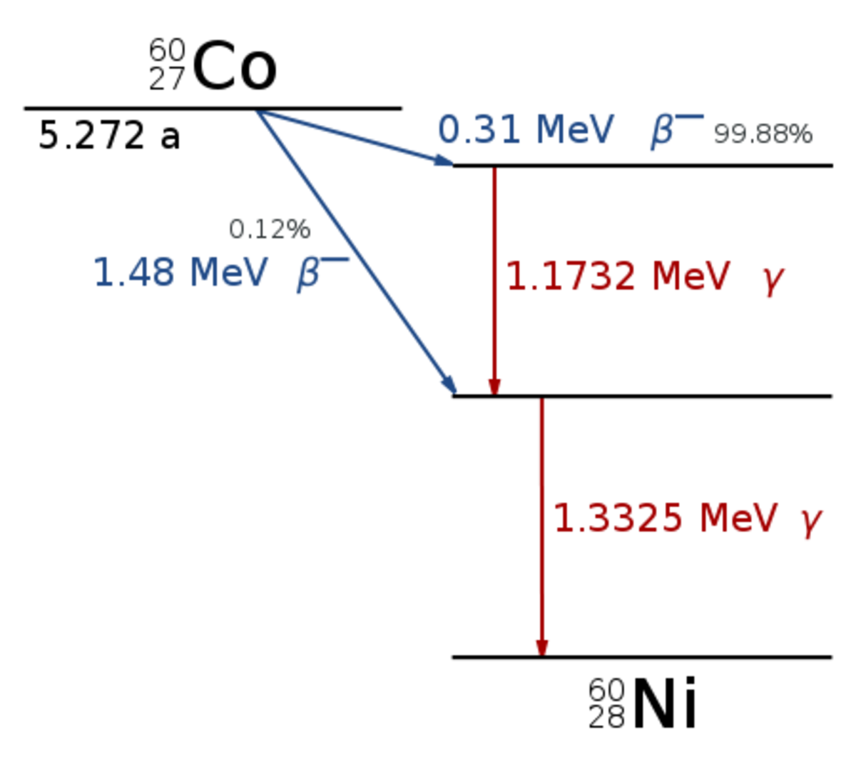 The decay scheme for cobalt-60. The cobalt decays through beta decay followed by gamma ray emission to reach the stable state of nickel-60. Other elements have much more complex decay chains.