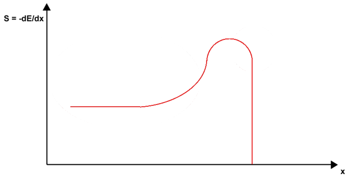 The typical shape of a Bragg curve, showing the variation of rate of energy loss for a heavy ion, such as a proton,  with the distance travelled. The sharp drop-off (Bragg peak) is exploited by proton beam therapy.