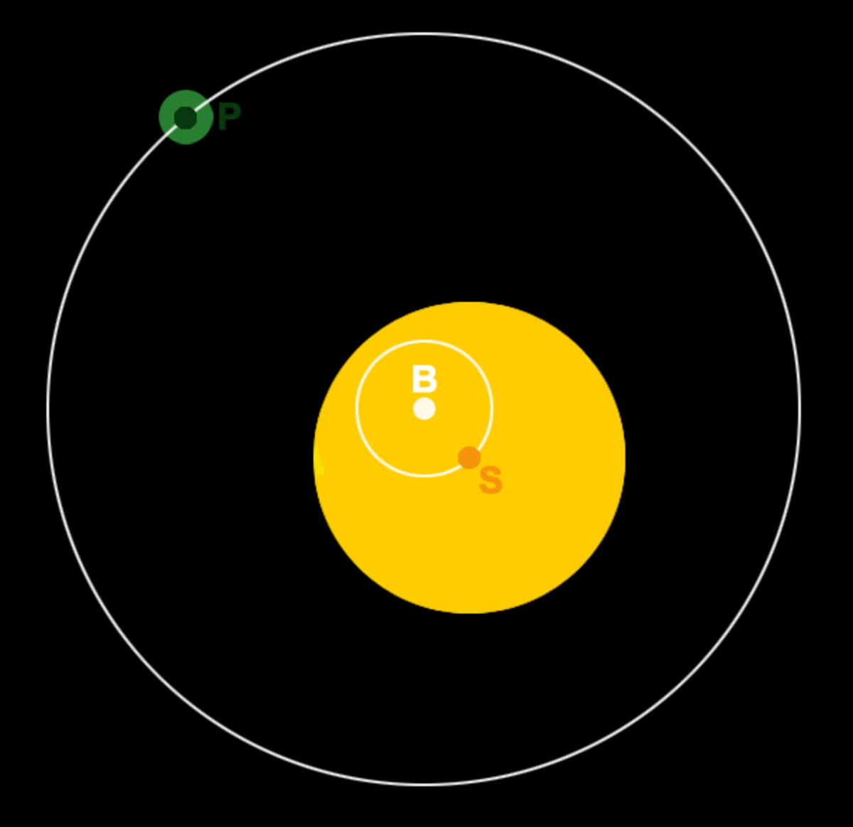 The barycentric view of a planet orbiting a host star. The planet's centre of mass (P) and the star's centre of mass (S) both orbit a common barycentre (B). Hence, the star wobbles due to the presence of the orbiting planet.