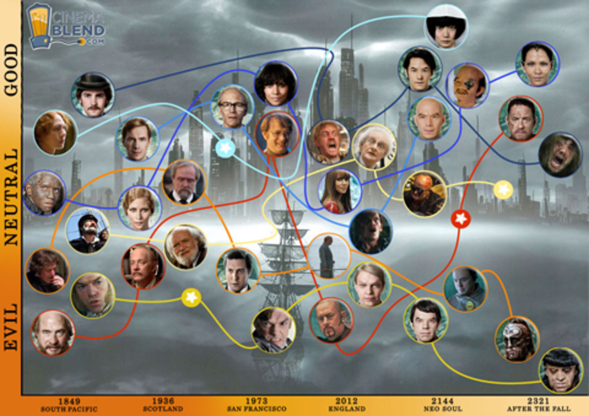 A graph showing connections between the characters in the film Cloud Atlas
