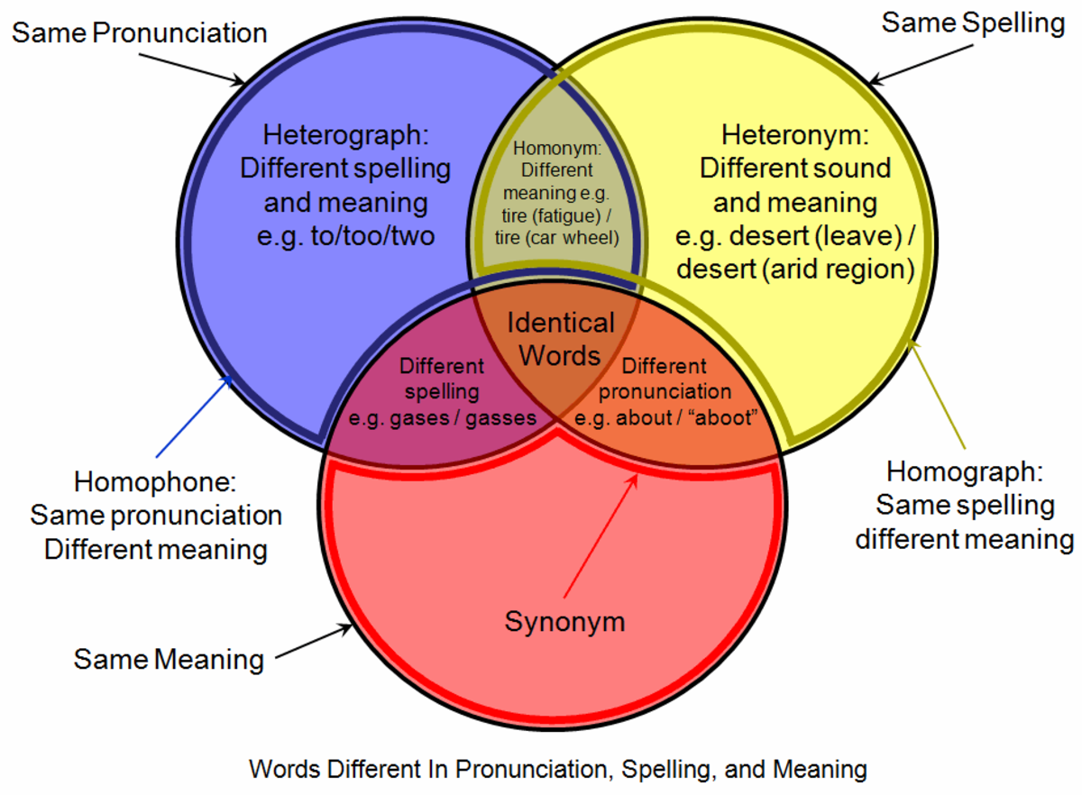 Lexical relations describing similarities in the english language a picture tells a thousand words ccuart Image collections