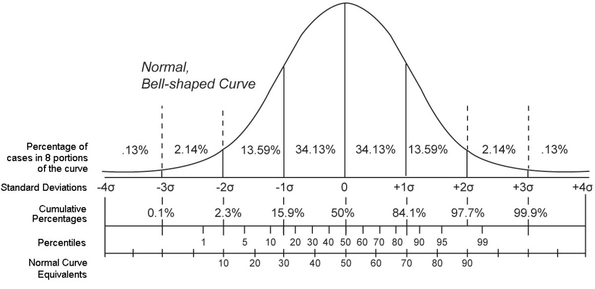 what-is-percentile-rank-how-is-percentile-different-from-percentage