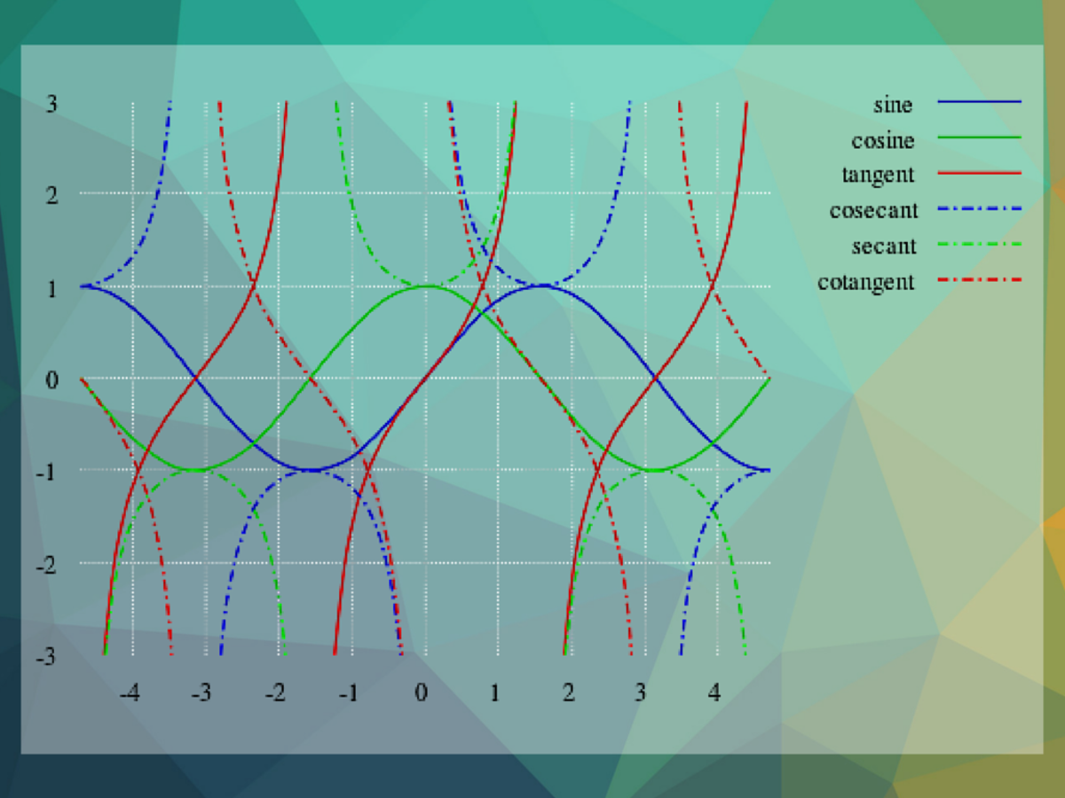 The trig functions graphed
