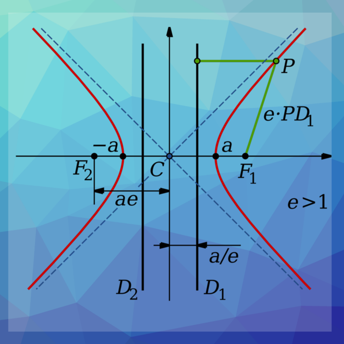 A hyperbola transversed across the x-axis.