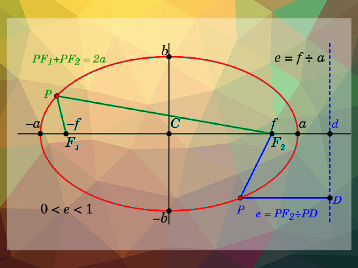 An ellipse where the x-axis is the major axis. Vertices at (h,a) and (h,-a).