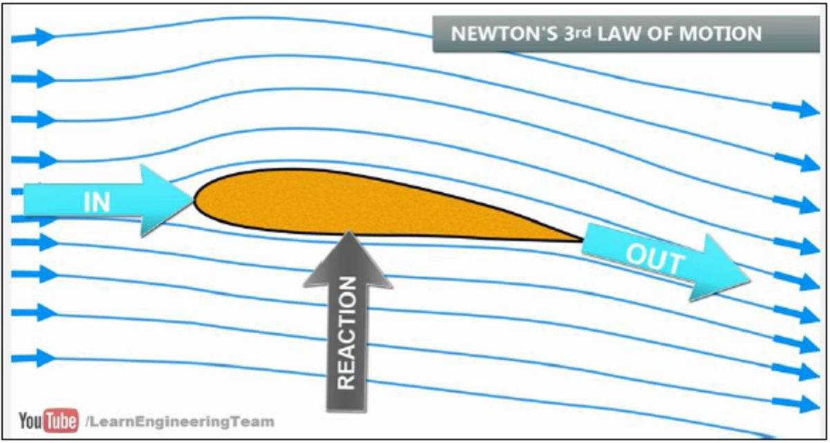 Figure 5 - Newton's Third Law of Motion (Learn Engineering, 2016)