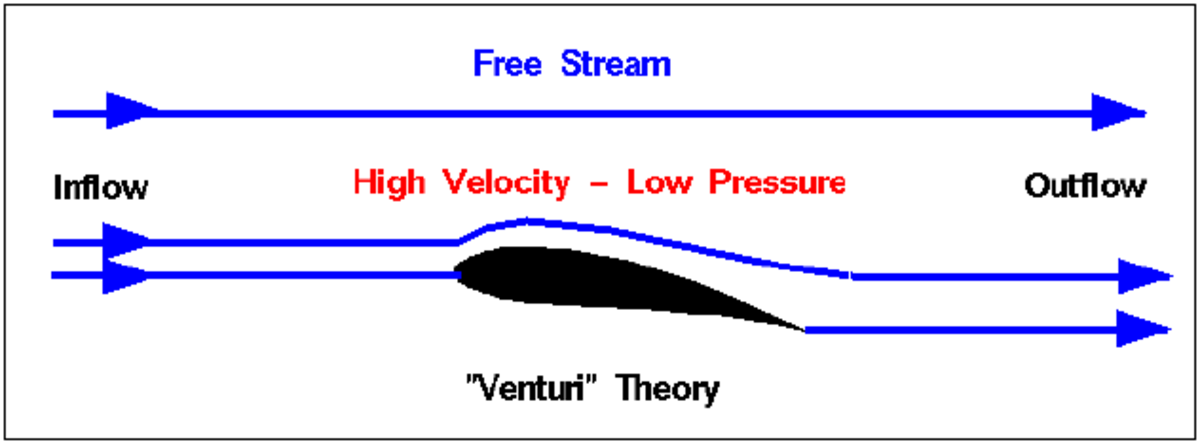 "Figure 3 - ""Venturi"" Theory (NASA, 2015)"
