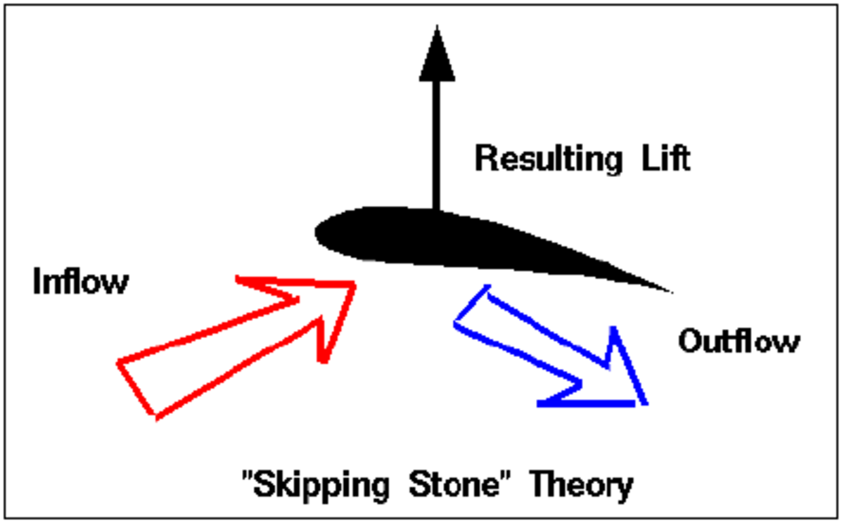 "Figure 2 - ""Skipping Stone"" Theory (NASA, 2015)"