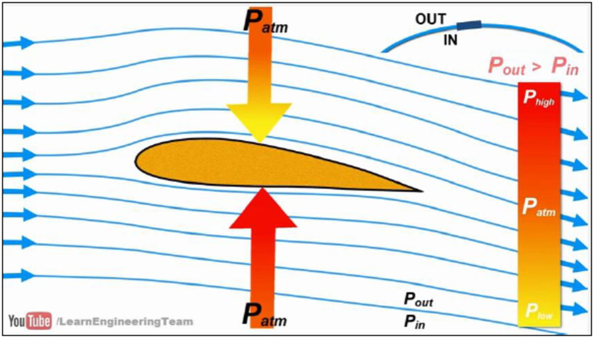 Figure 4 - Bernoulli's Principle (Learn Engineering, 2016)
