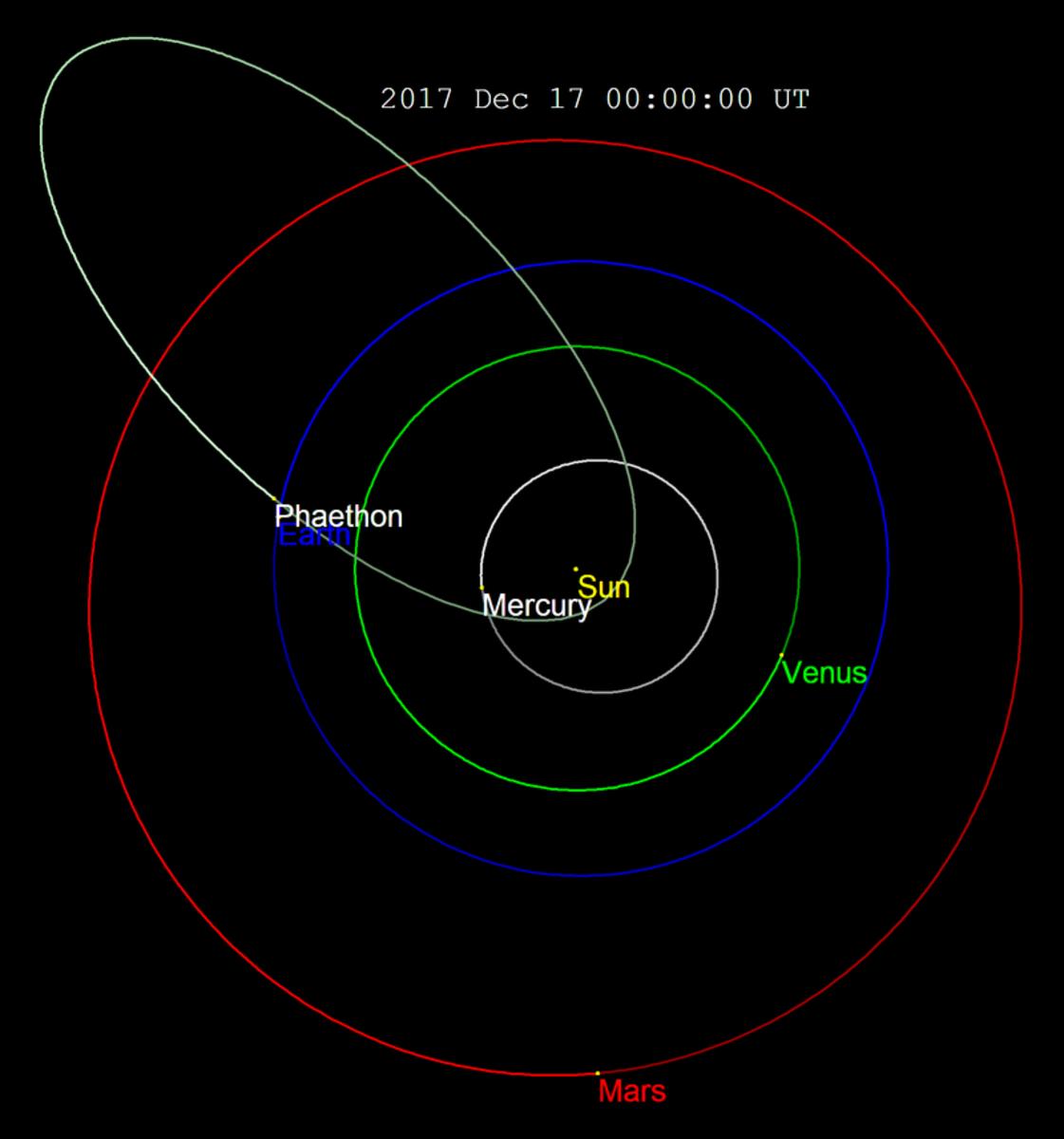 Asteroid 2300 Phaethon