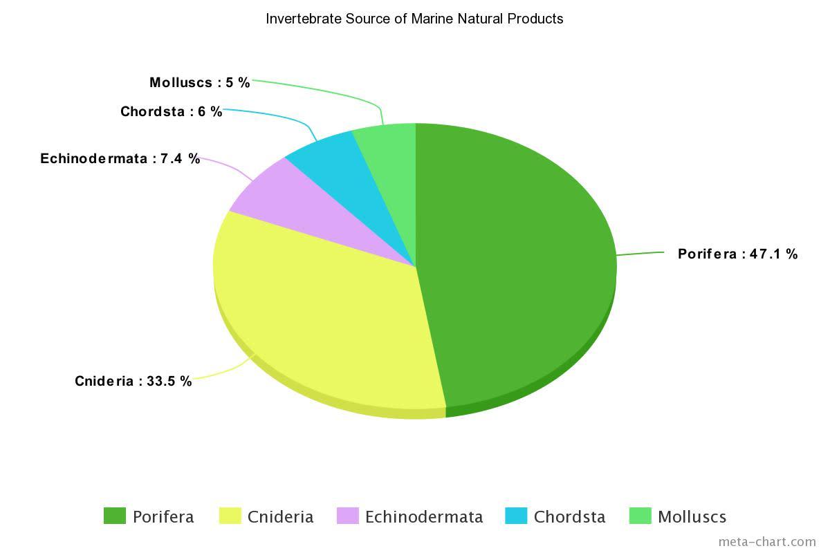 A compilation of scientific studies by Leal et al 2012