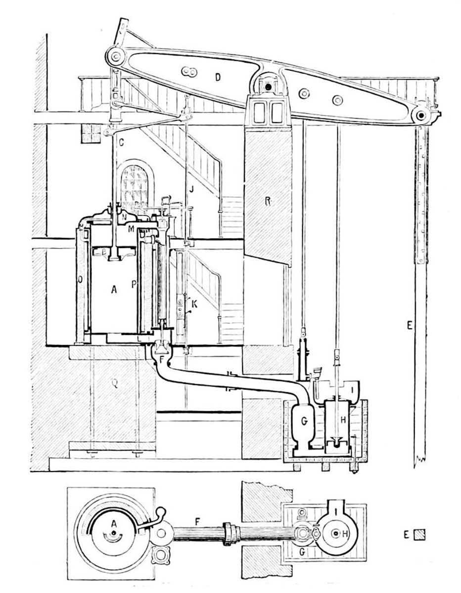 The Cornish pumping engine 1877 - when mining at depth, water seapage is always a problem. The Cornish pump helped Arizona copper miners deal with flooding.