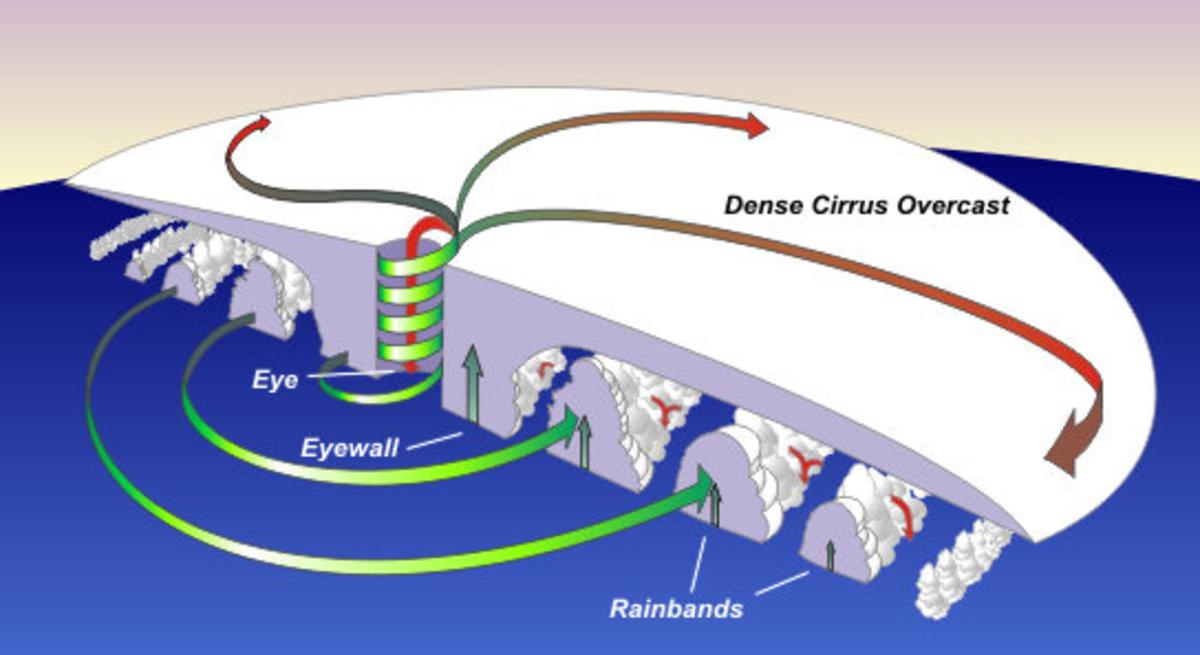 types-of-hurricanes-understanding-categories
