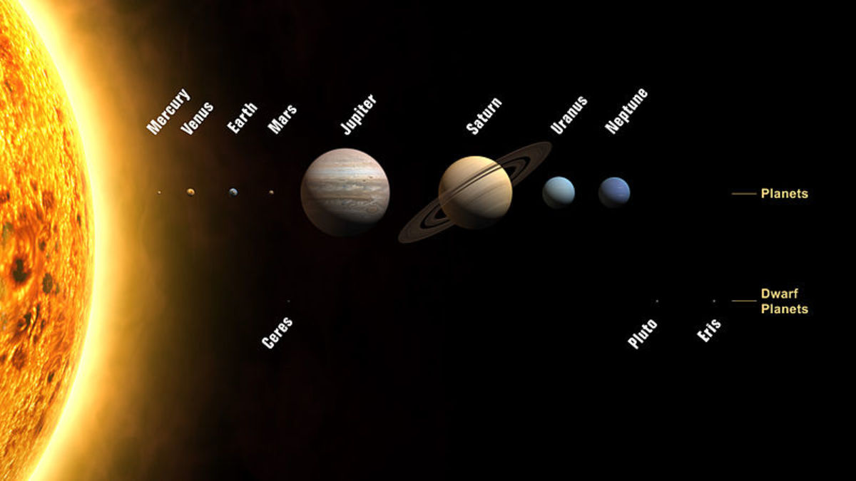 The true planets and dwarf planets.