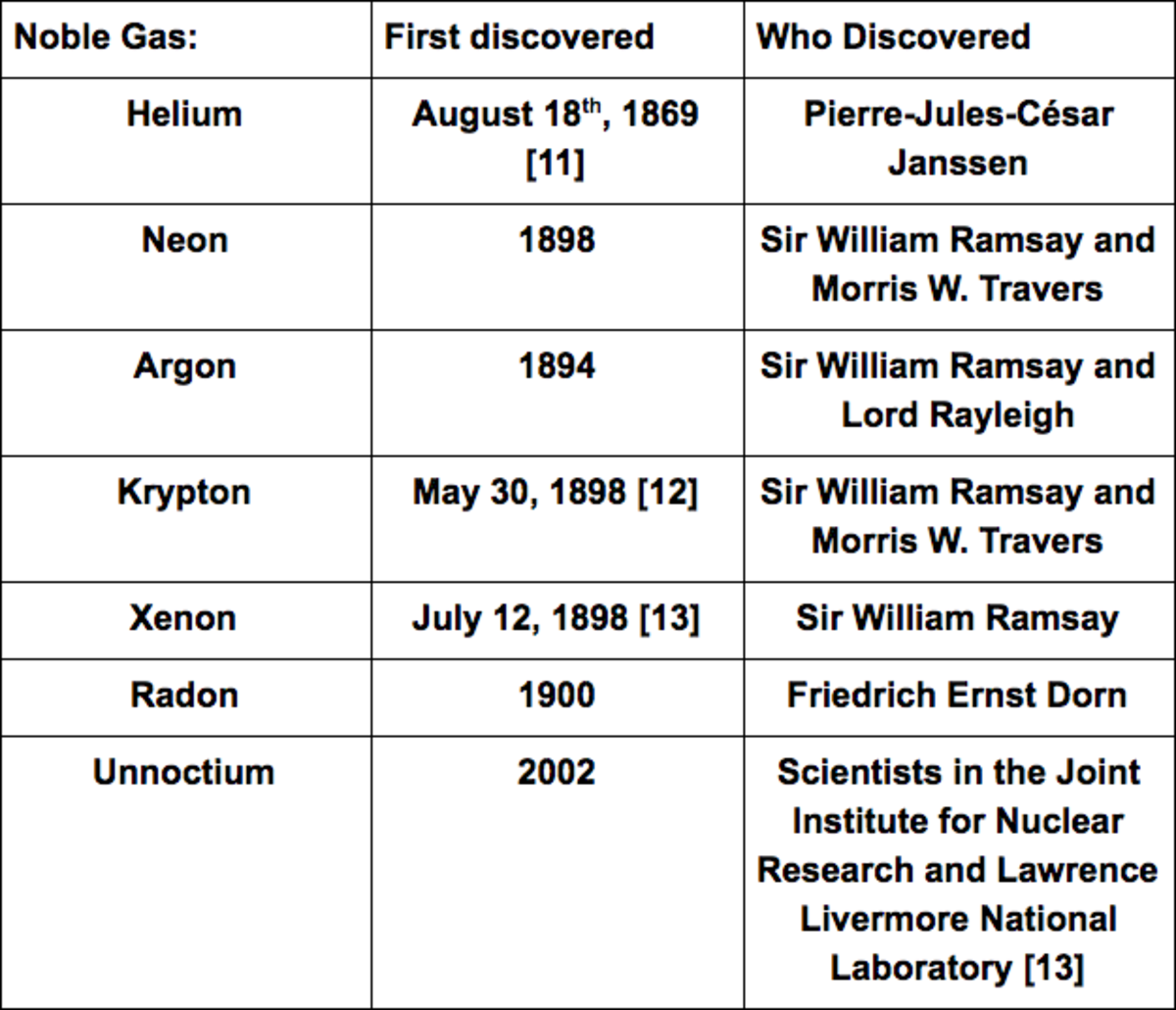 A table that summarizes the year and person who discovered the noble gases