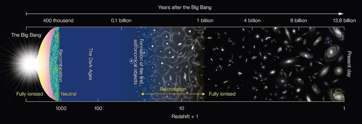 The history of the universe begins with a bang.