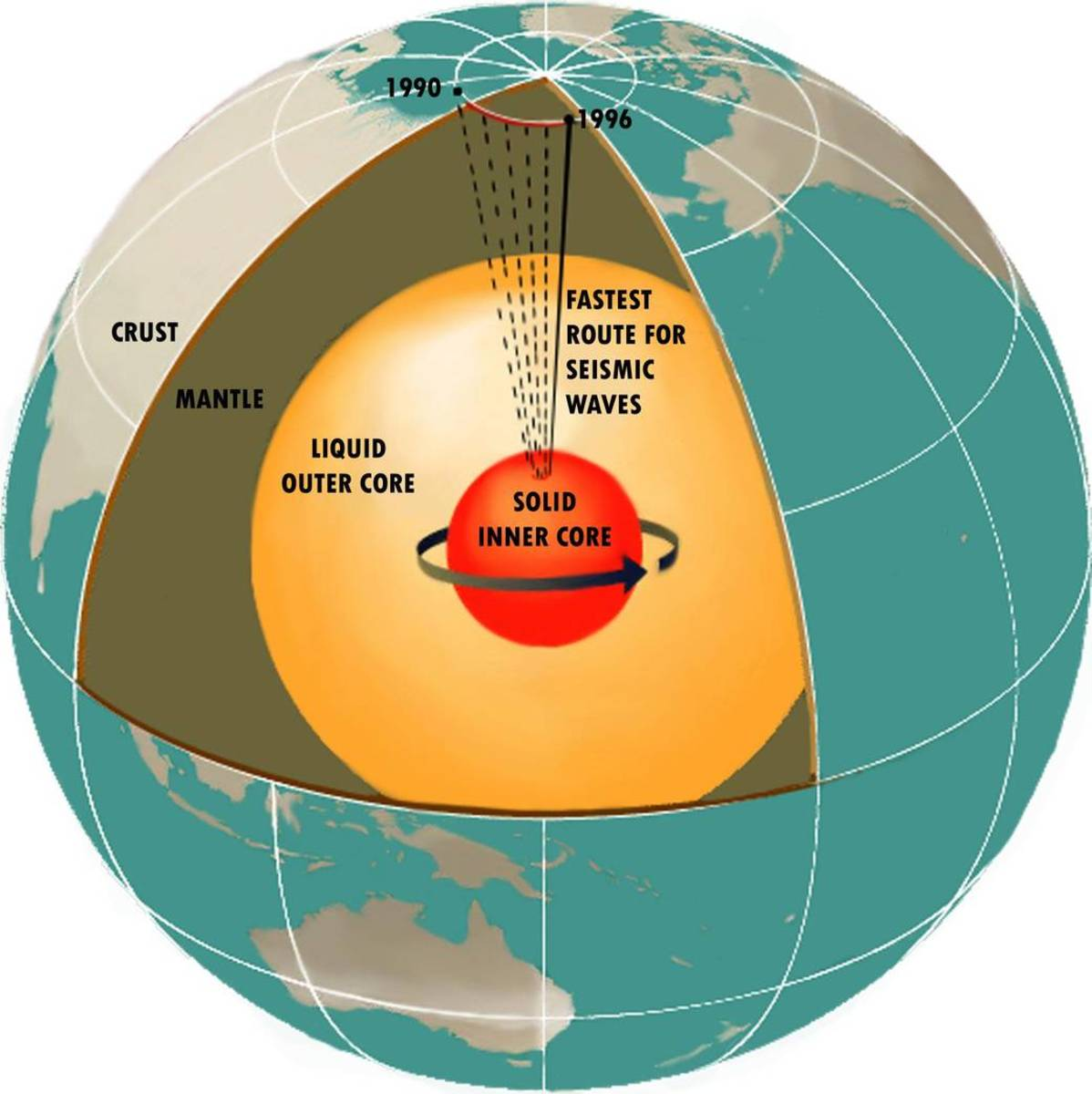 A diagram of the earth's core, including the movement of magnetic north between 1990 and 1996.