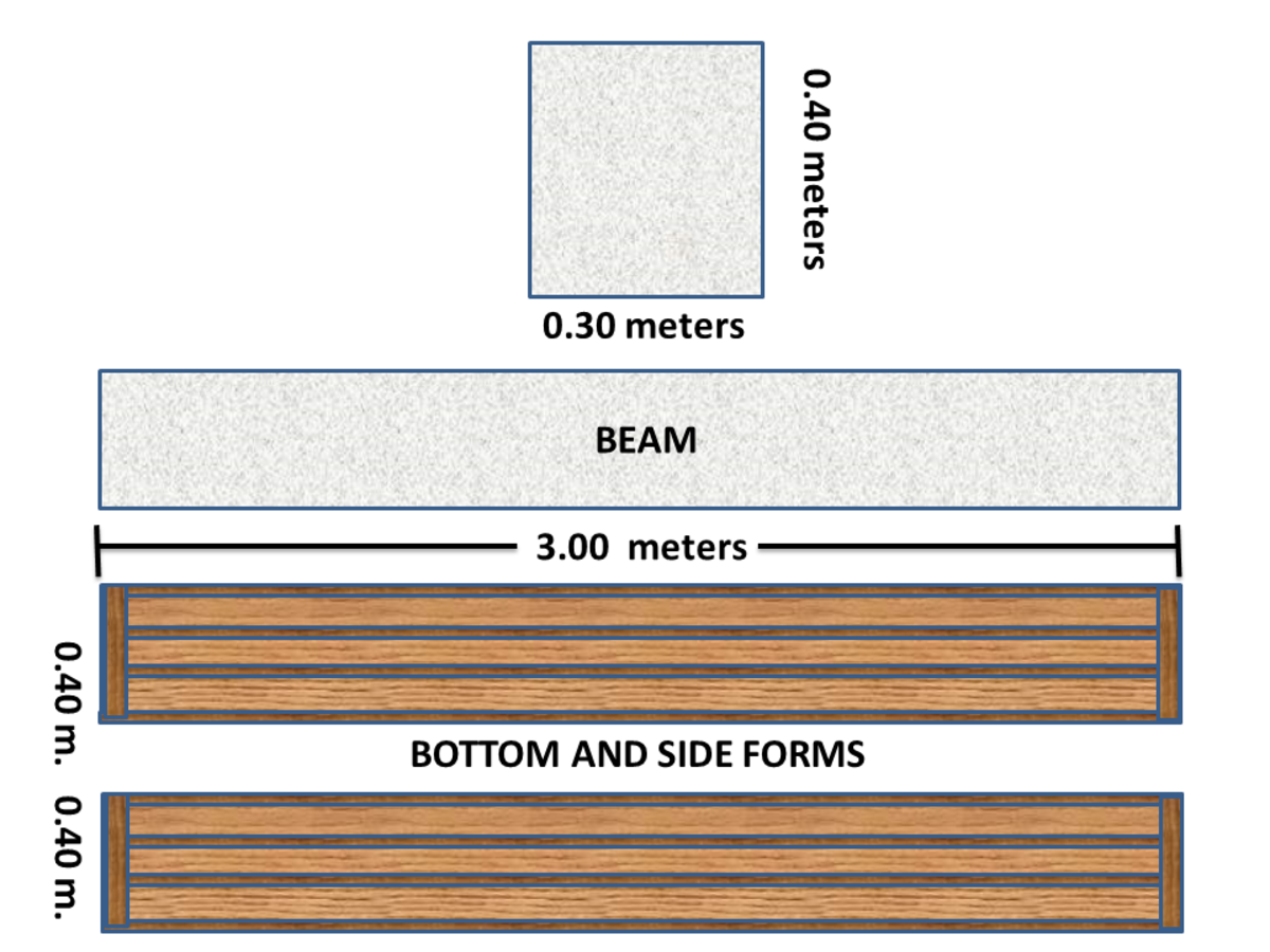 How to Estimate Formworks for Beams