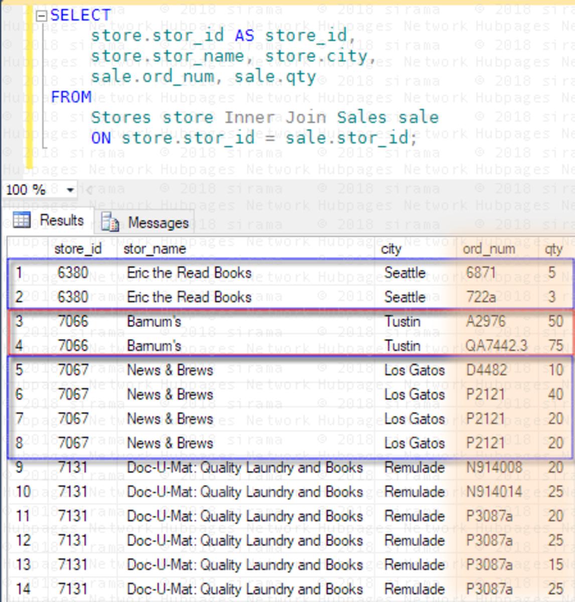 Figure 1: Sales of Stores via Pubs Database