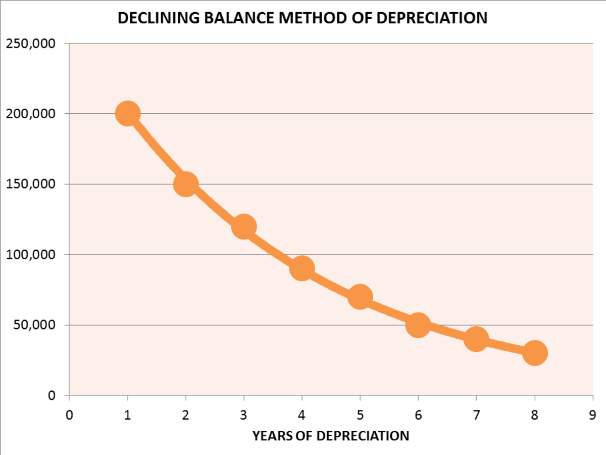 Methods of Depreciation: Formulas, Problems, and Solutions