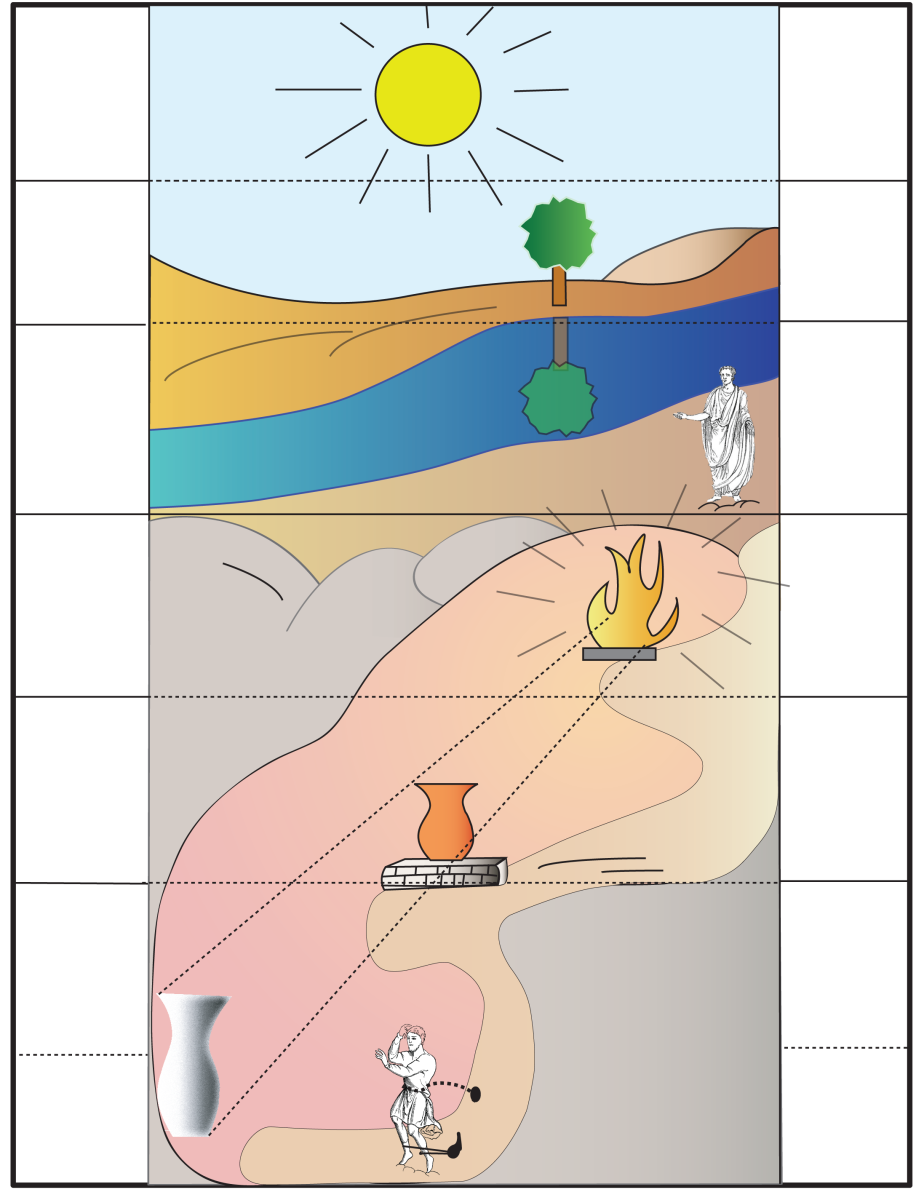 A representation of Plato's Allegory of the Cave: Left (From top to bottom): Sun; Natural things; Shadows of natural things; Fire; Artificial objects; Shadows of artificial objects; Analogy level.