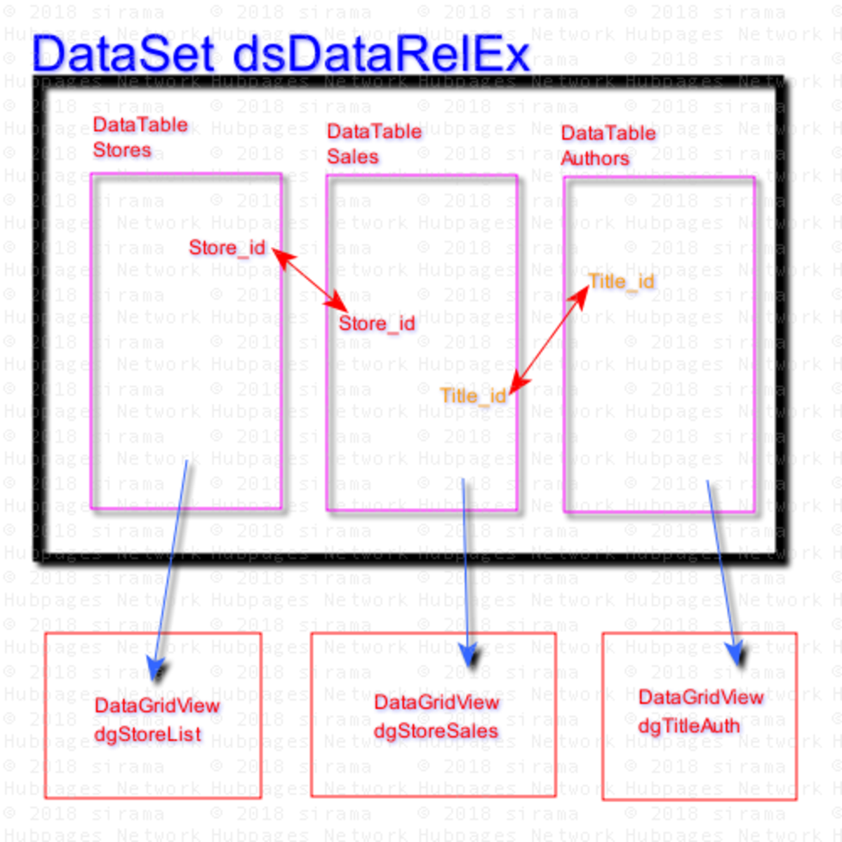 DataRelation And DataTables