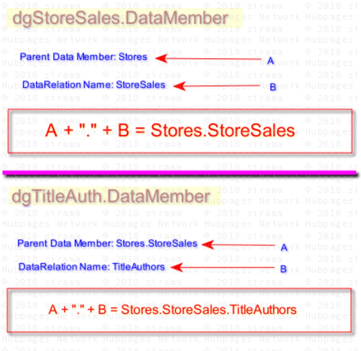 DataRelation vs DataMember of DataGridView