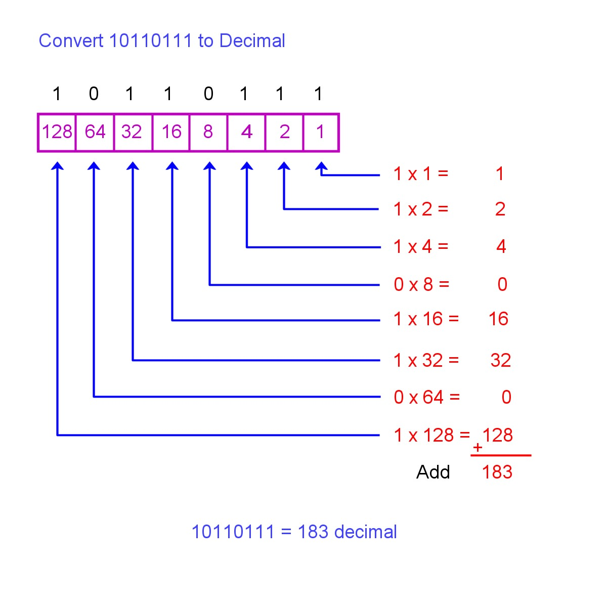 How To Convert Decimal To Binary And Binary To Decimal Owlcation Education