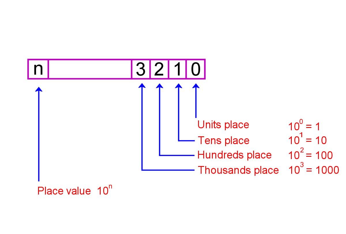 Placeholder value in the base 10 number system