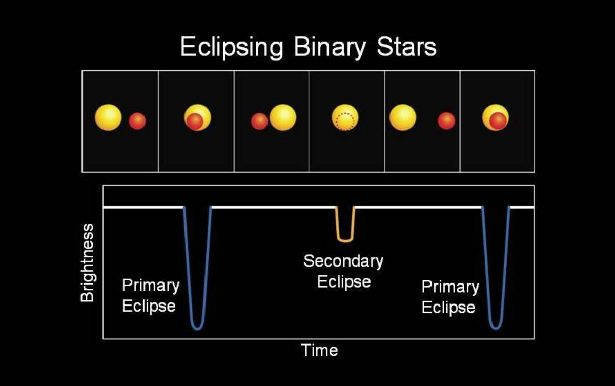 The light curve of an eclipsing binary star system