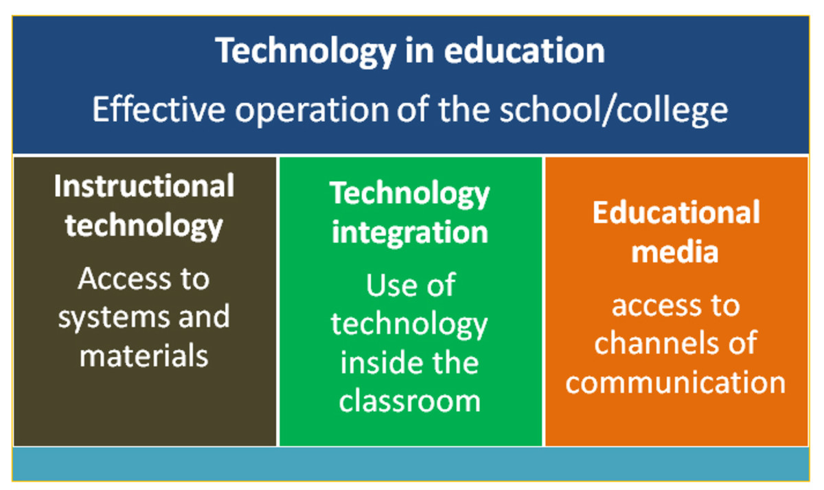 Summary diagram of educational technology terms