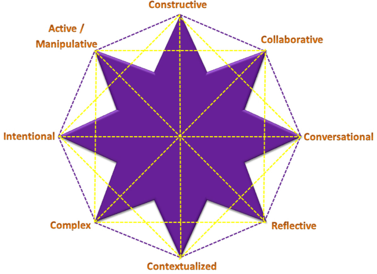 David Jonassen's Constructivist Learning Environment
