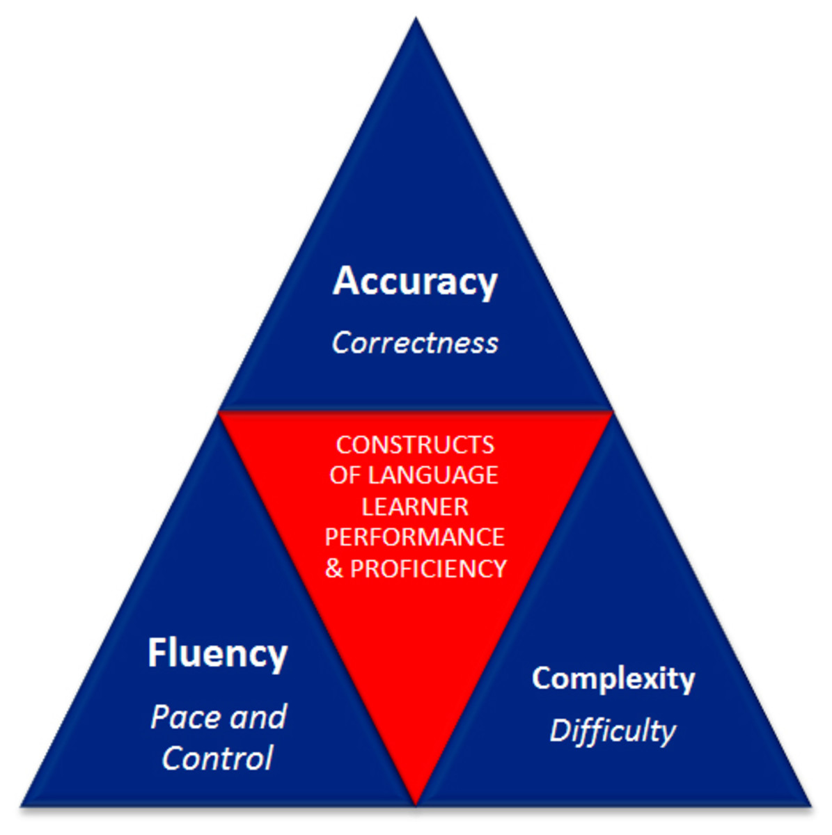 Complexity, Accuracy, Fluency (CAF): The constructs of language learner performance and proficiency