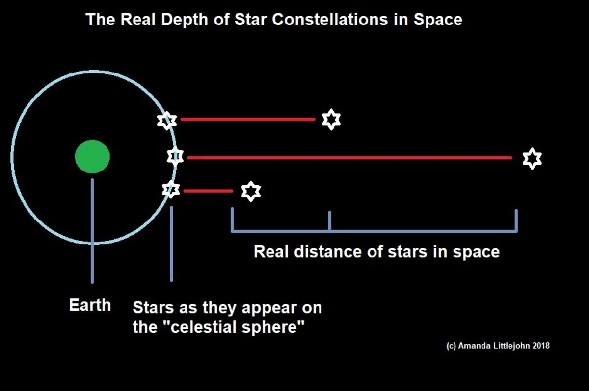 A diagram showing the relative distances of stars in space and how they appear on the surface of the conceptual celestial sphere