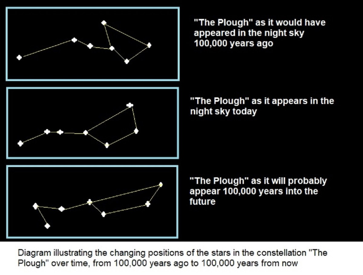 Diagram showing how the appearance of the constellations changes over time